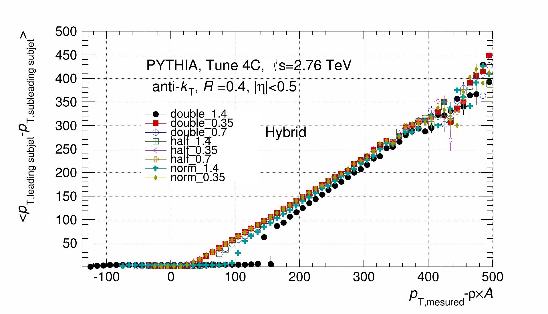 Hybrid_Mean_DeltaPt.png