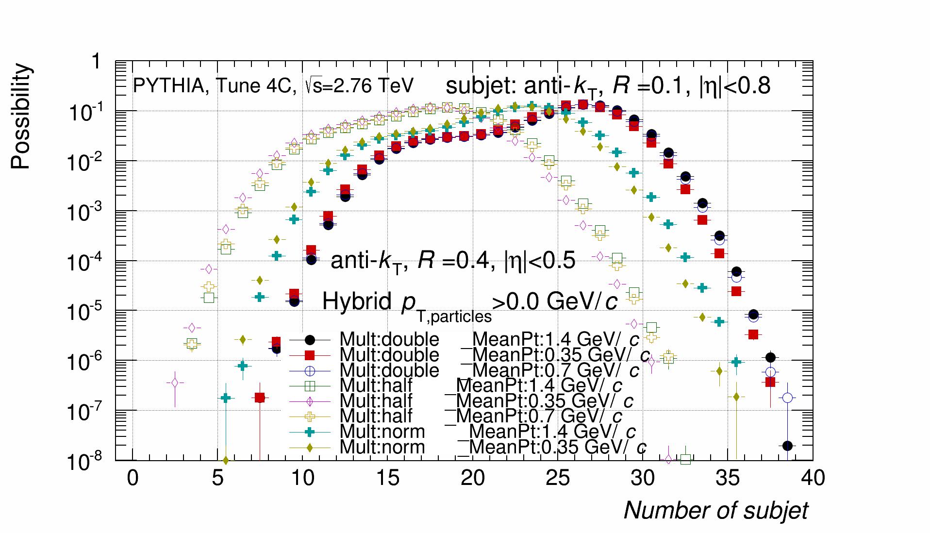 Hybrid_Number_Distribution.png