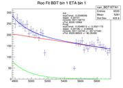RooFit BDT1ETA1.png