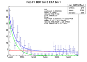 RooFit BDT3ETA1.png