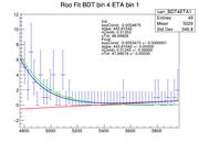 RooFit BDT4ETA1.png