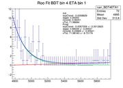RooFit BDT4ETA1 0-400--1.png