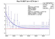 RooFit BDT4ETA1 0-415--1.png