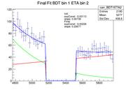finalFits BDT1ETA2.png