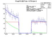 finalFits BDT1ETA2 hardZero.png
