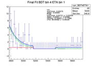finalFits BDT4ETA1 hardZero.png