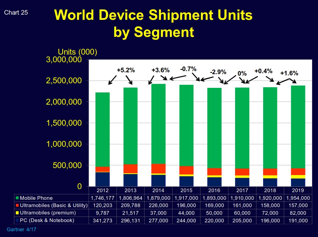 world_device_shipments_2012-2019.JPG