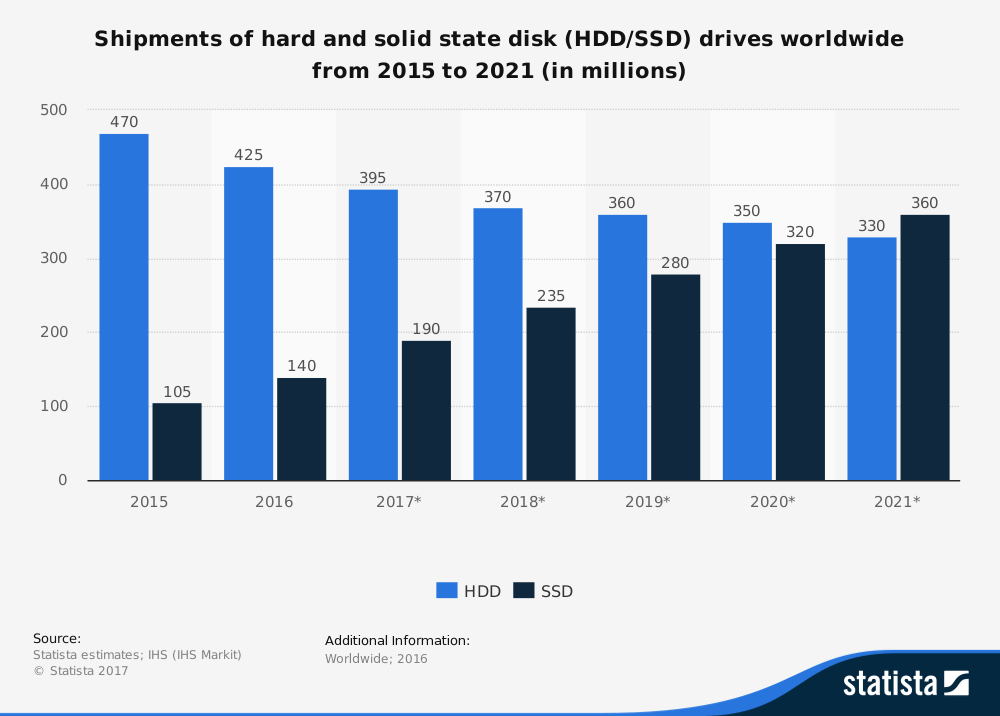 statistic_id285474_hdds-and-ssds_-global-shipments-2015-2021.png