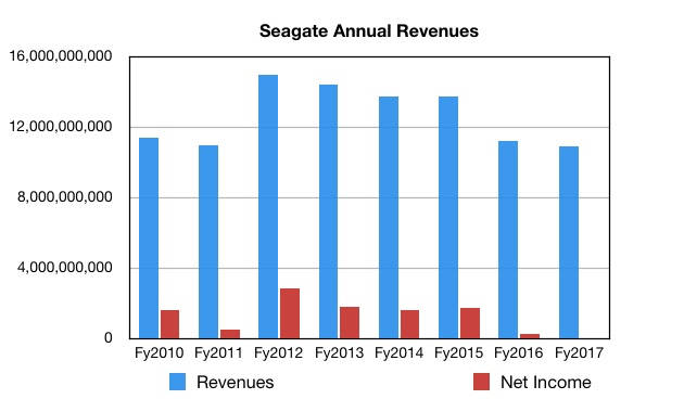 provisional_seagate_annual_revs_to_fy2017.jpg