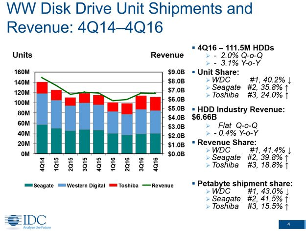 small_HDD-Drive-Shipments-and-Revenue-Source-IDC.jpg