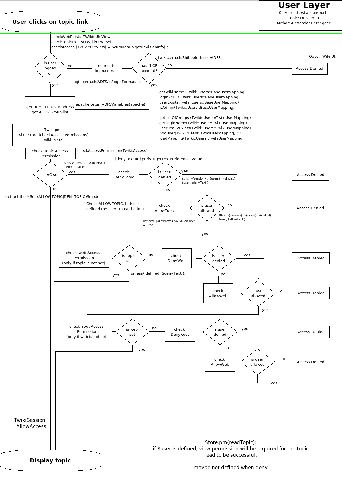 flowchart_twiki_topic_access.png