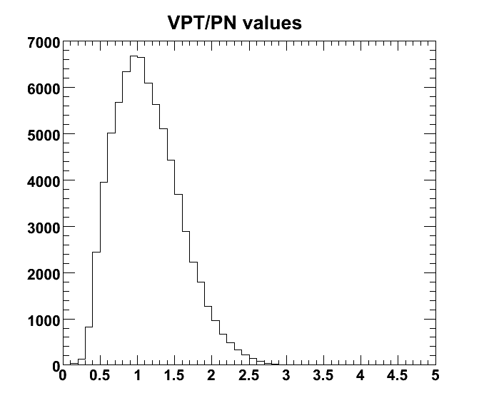 vptbypn-histo.png