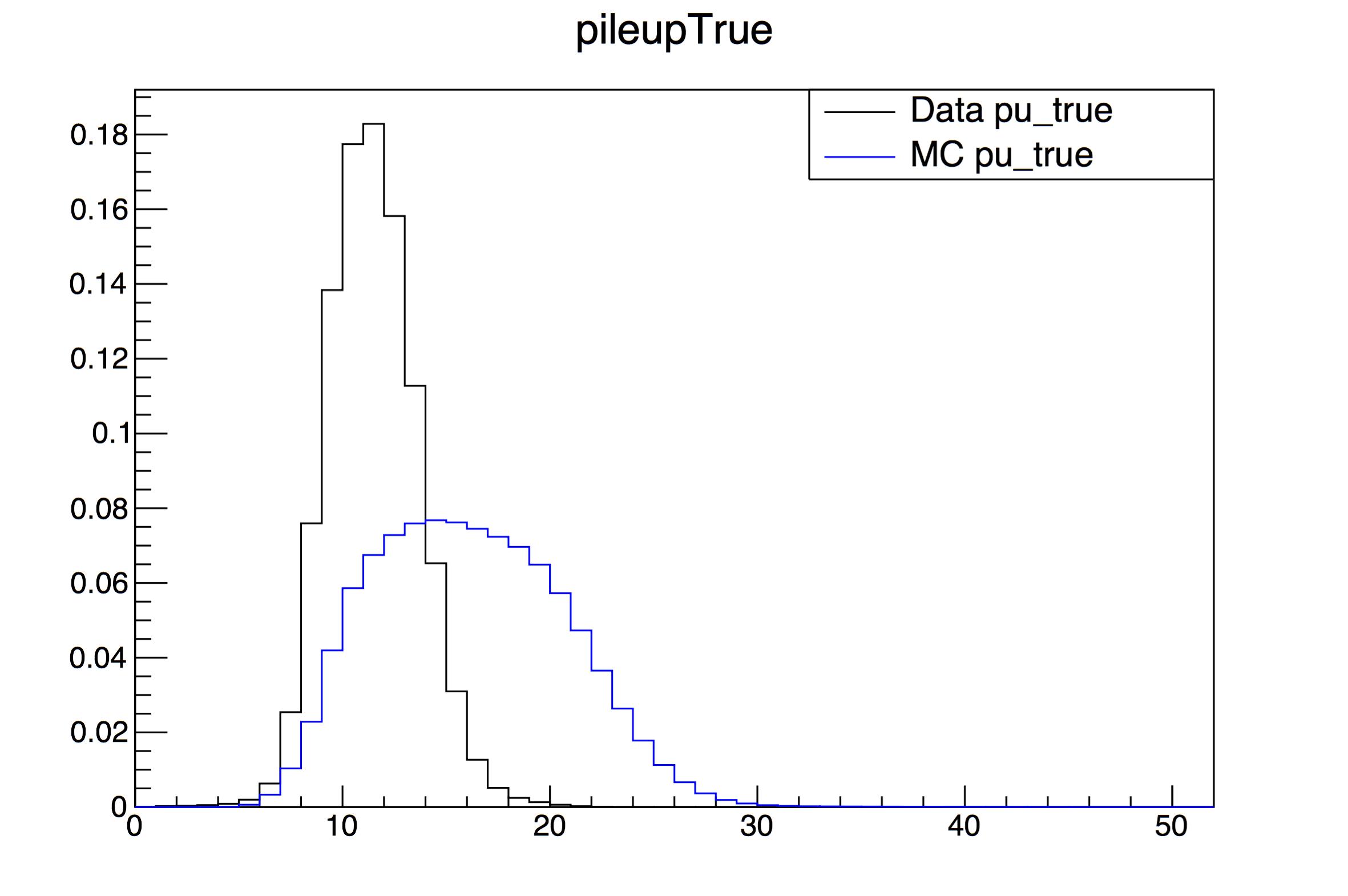 PUTrue-data_vs_mc69400.png