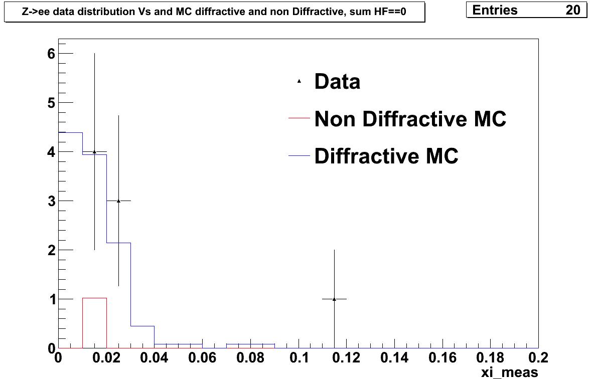 Data_MC_distribution_zeroHF.png
