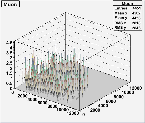 Perspective of 3D histogram representing the geantino map of the MDT support (xy view)
