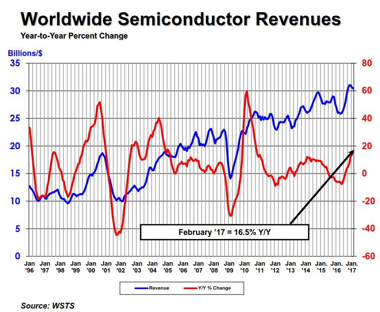 feb2017_semiconductor_growth_rate.JPG