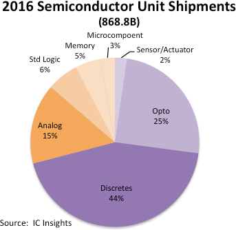 semiconductor_unit_shipment_2017.png