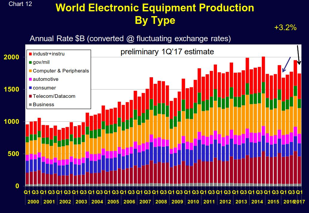 world_electronic_revenue_2000-2017.JPG