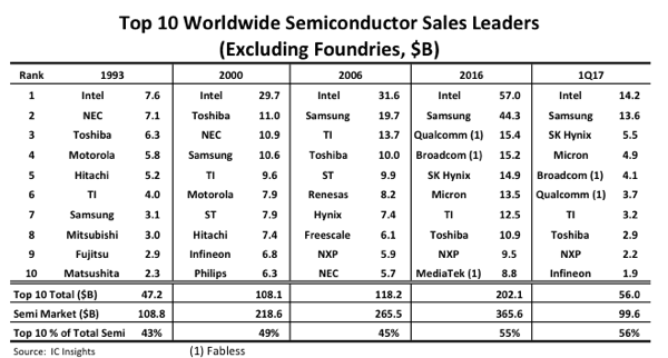 worldwide_semiconductor_sales_leader_2017.png