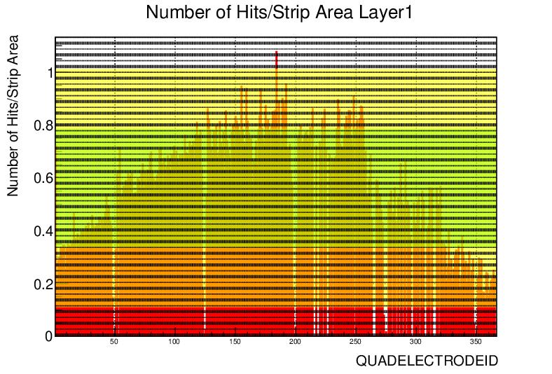 ql2p6_strip_hits_norm-0.png
