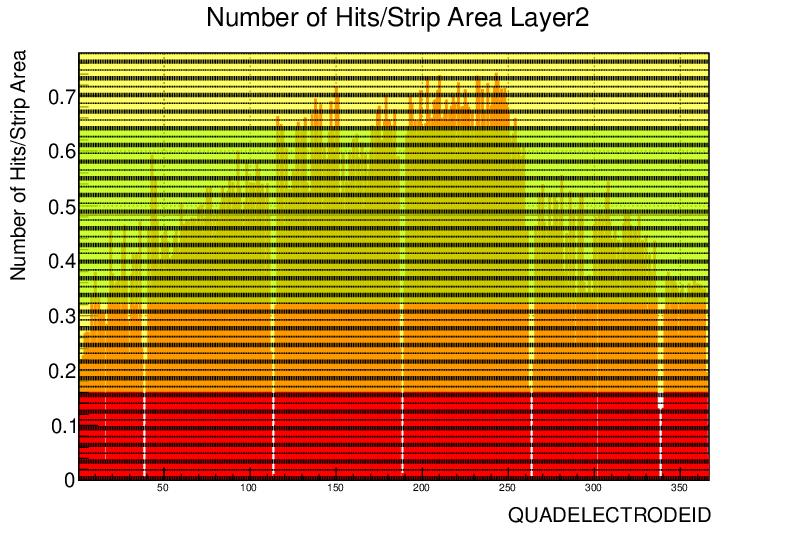 ql2p6_strip_hits_norm-1.png