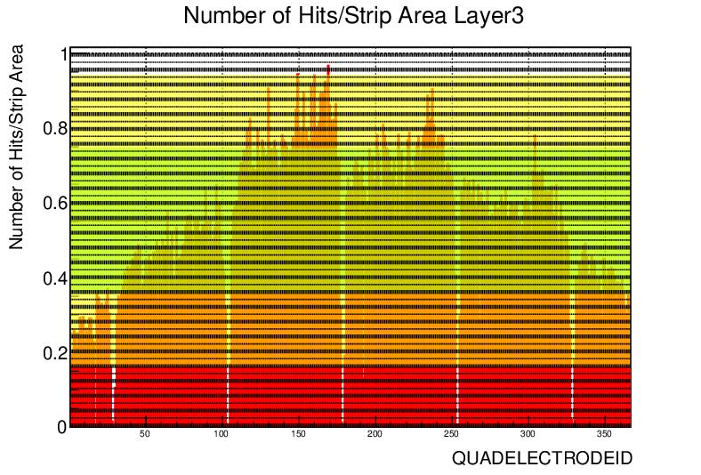 ql2p6_strip_hits_norm-2.png