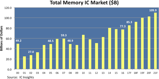 total_memory_IC_market_revenues_predic_dec20_2016.png