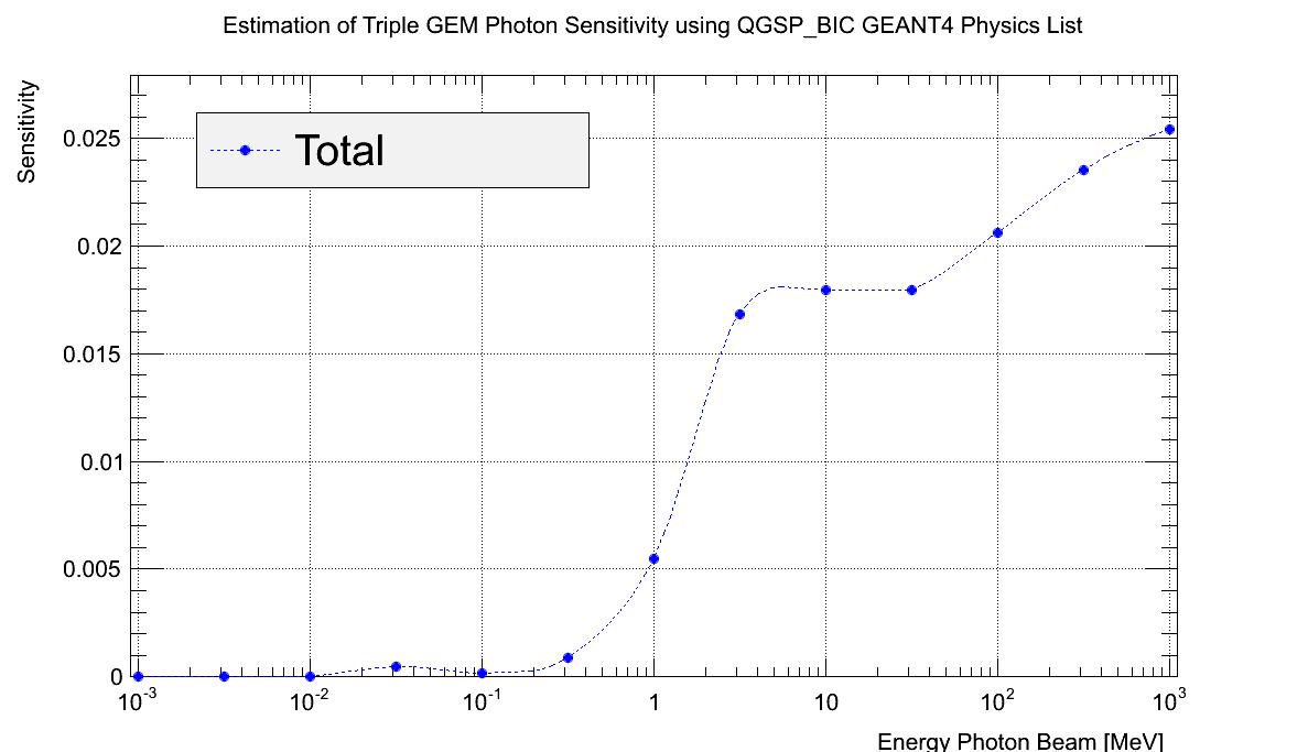 DetectorTripleGEMSen_1.png