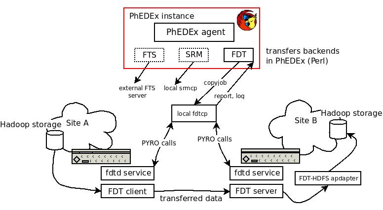 PhEDExFDTIntegration < Main < TWiki