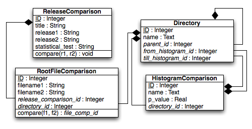 RelMon release comparison database structure