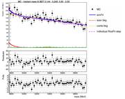 massPlot BDT1ETA1 pseudoData freeBkg constrainedSignal signalConstraintWidth 3.7.png