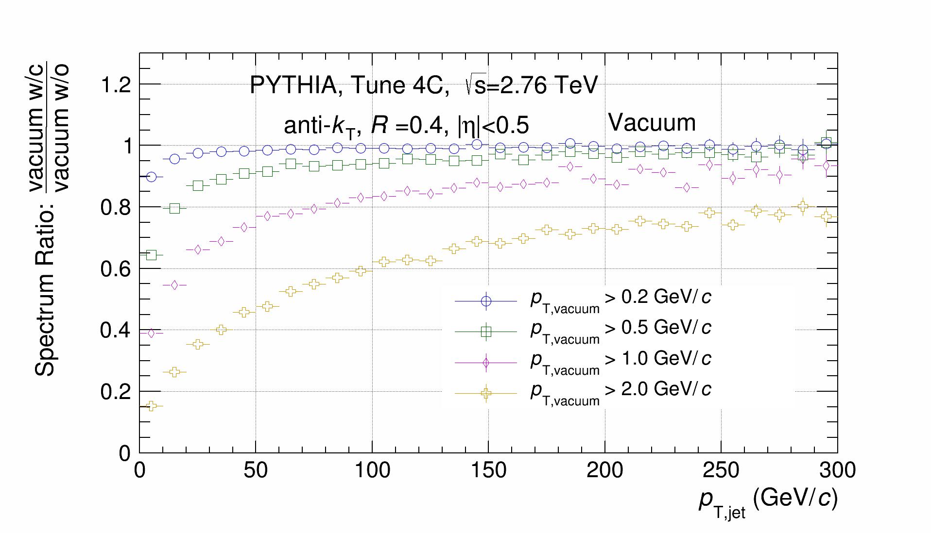 Jet_vacuum_Spectrum_Ratio.png