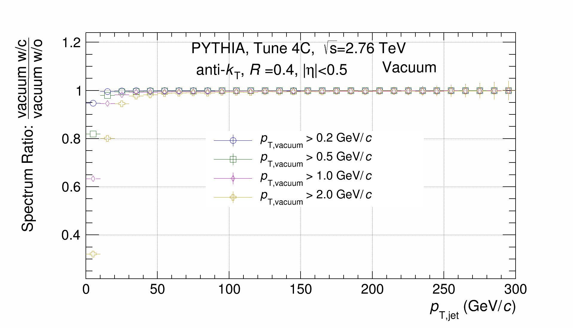 Vacuum_Spectrum_Ratio.png