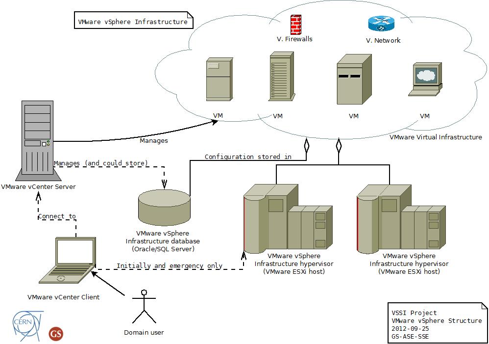 VMware vSphere Infrastructure