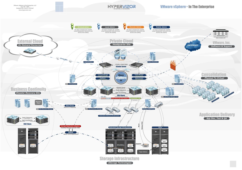 vSphere Enterprise Diagram