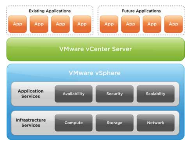 vSphere infraestructure and application services