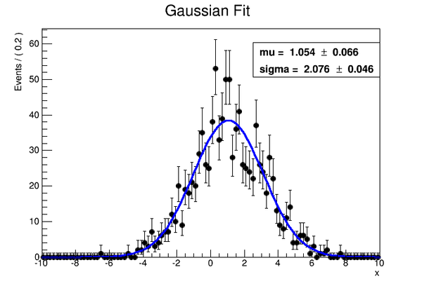 GaussianModelFit.png