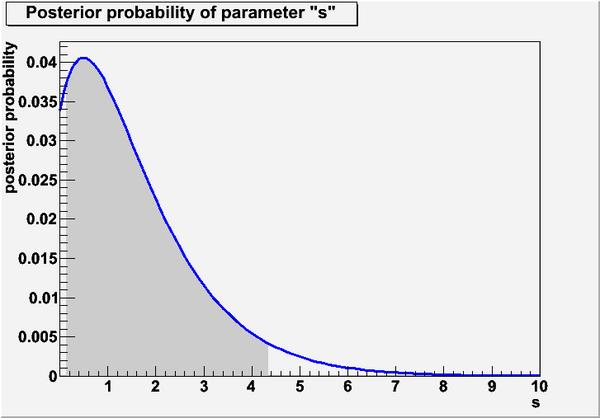 BayesianCalculatorPlot.png