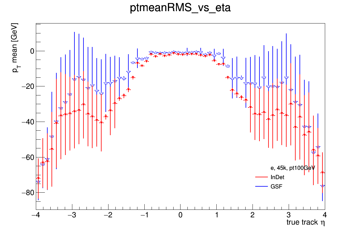 0924_ptmeanRMS_vs_eta.png