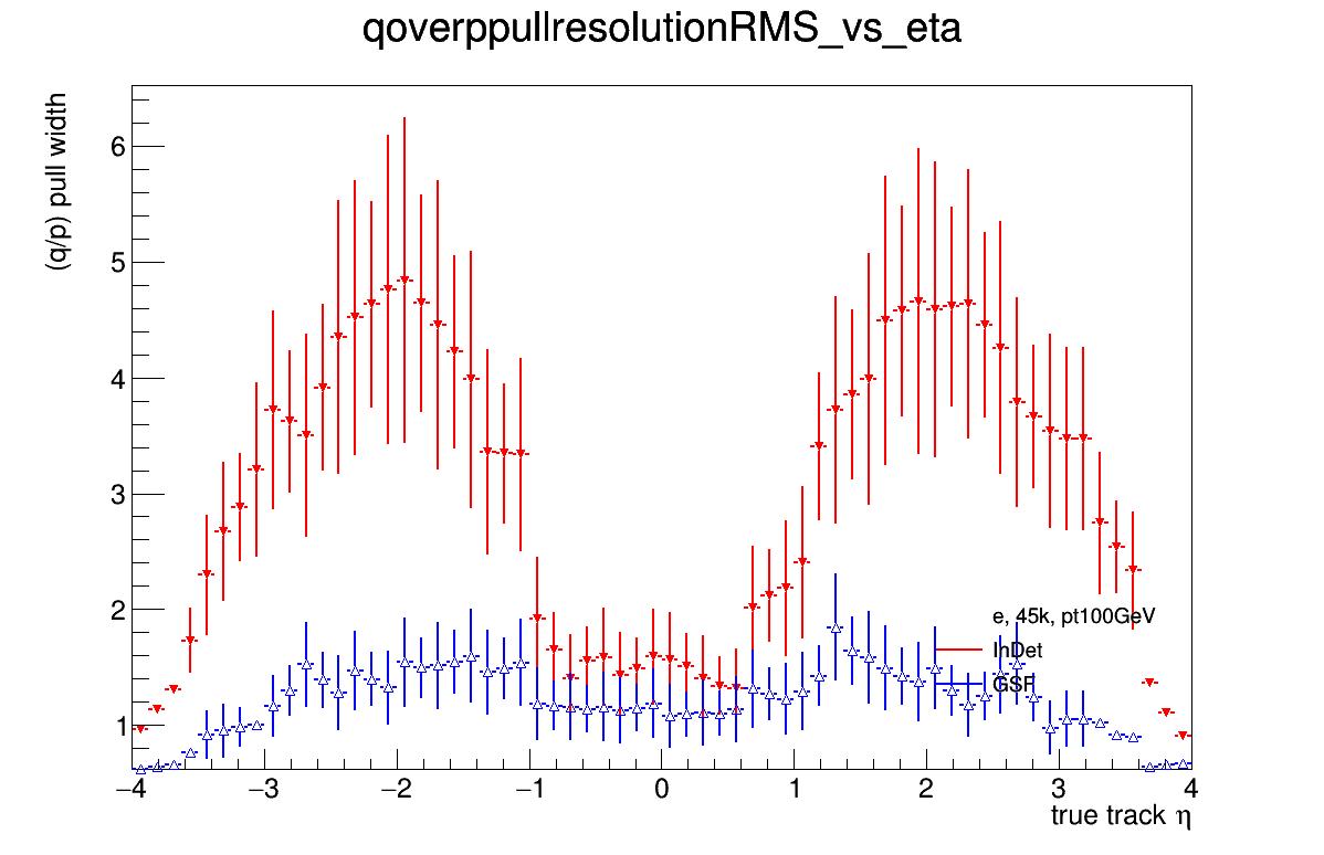 0924_qoverppullresolutionRMS_vs_eta.png