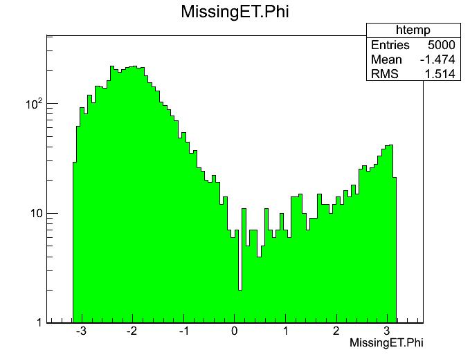 MissingET.Phi1.png