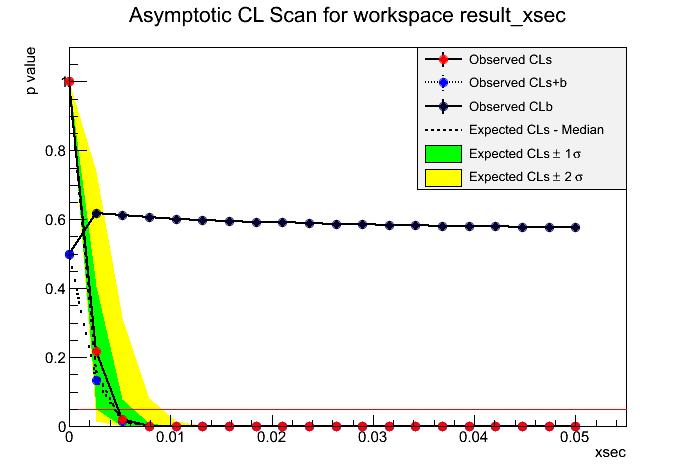 asymptoticCLScanforworkspace.png