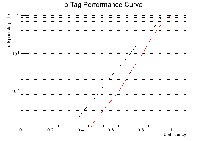 btag_perfomance.png