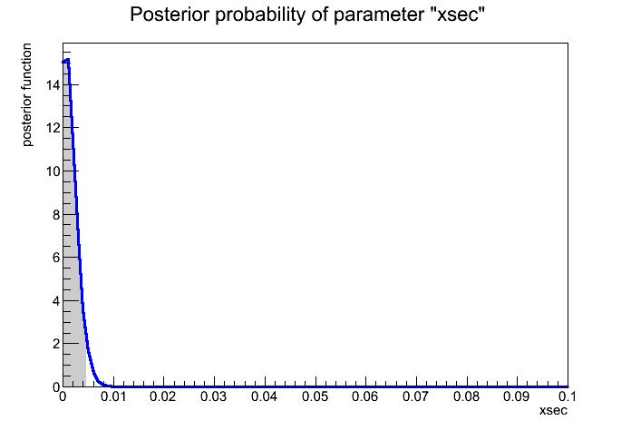 posterior_prob_xsec.png