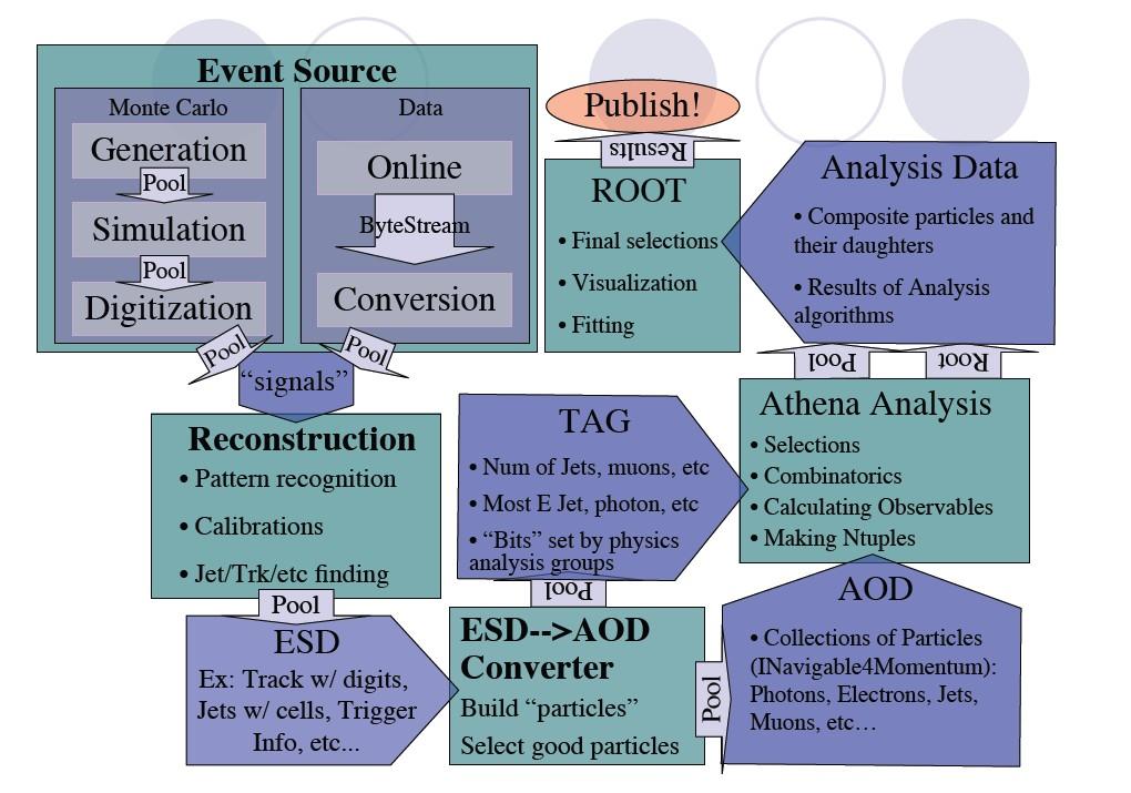 DataFlowESDAOD.jpg