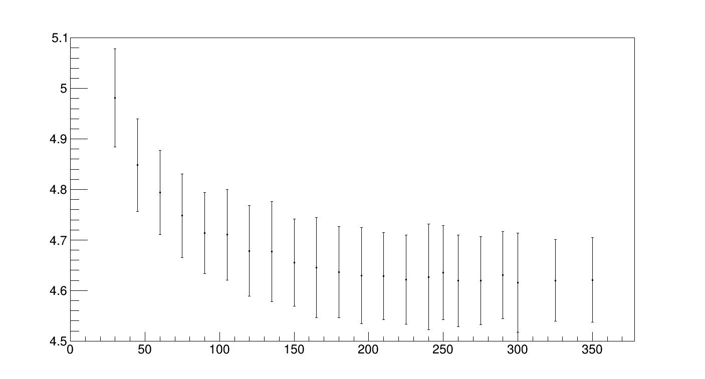 Mean_Noise_Voltage_Points_Plot_zoomin_apv0_noline.png