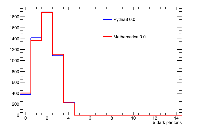 nDP_hist_Pythia8_0.0_Mathematica_0.0.png