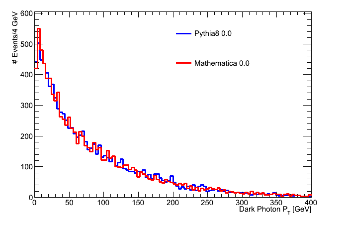 pt_hist_Pythia8_0.0_Mathematica_0.0.png