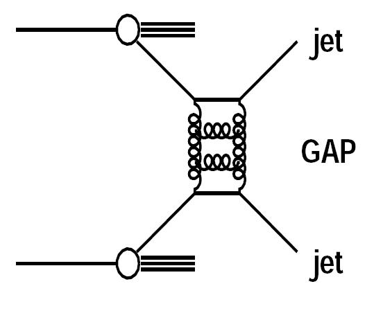 Schematic diagram of the elastic parton-parton scattering via Hard Color Singlet exchange