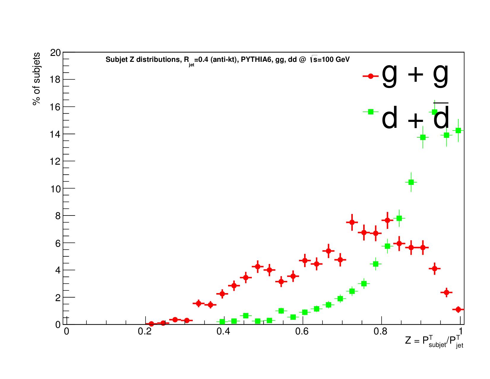 ZL1_Rsub0.1_qq_gg.png
